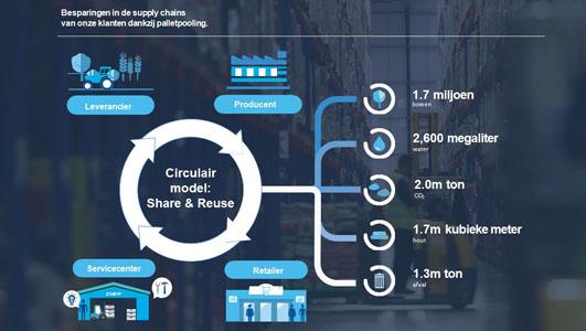 CHEP is duurzaamste bedrijf in de wereld